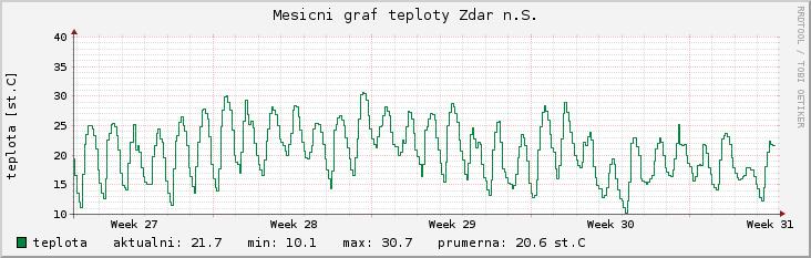 měsíční graf teploty