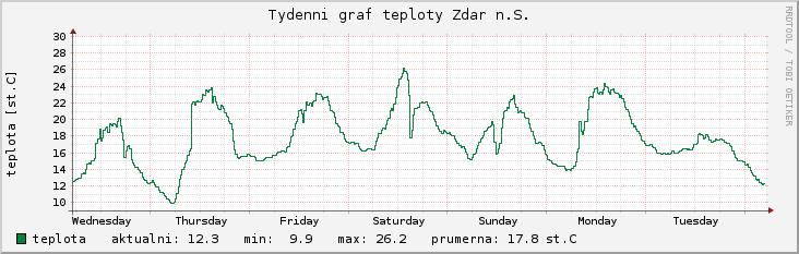 týdenní graf teploty